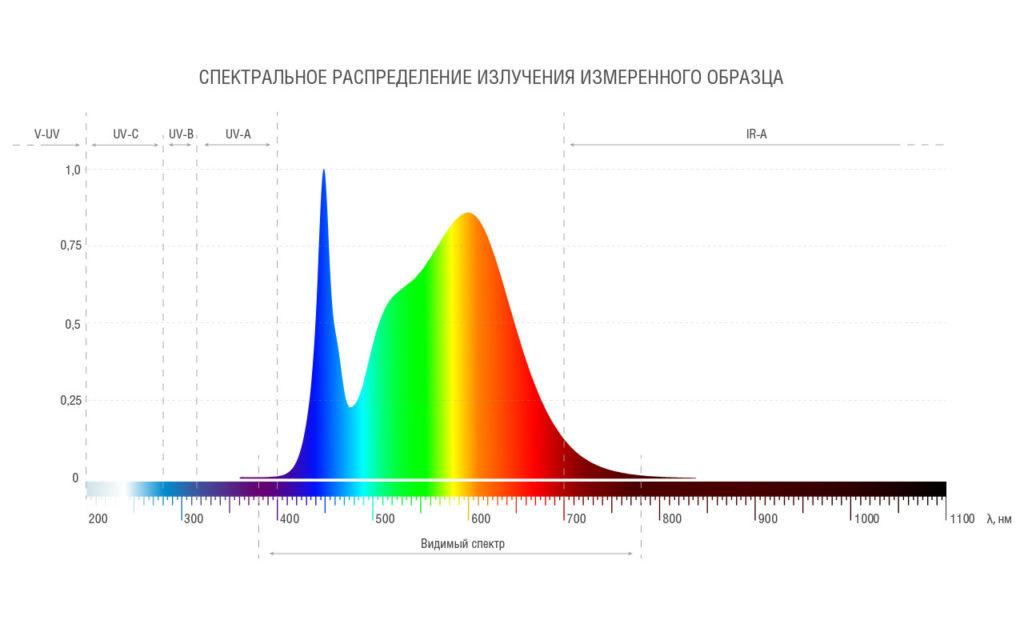Спектральное распределение излучения светильника Universal Plus 01А-38D-4U+
