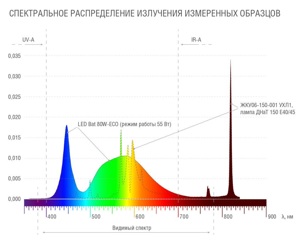 Спектральное распределение излучения измеренных образцов