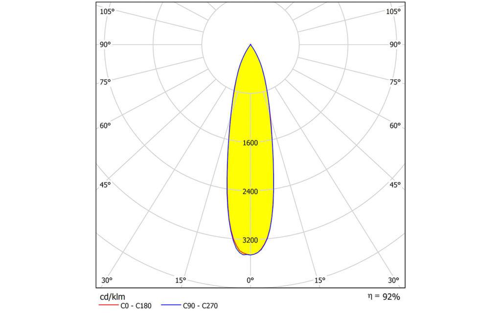 Новый алюминиевый рефлектор для COB — ALISE-110-M от LEDIL