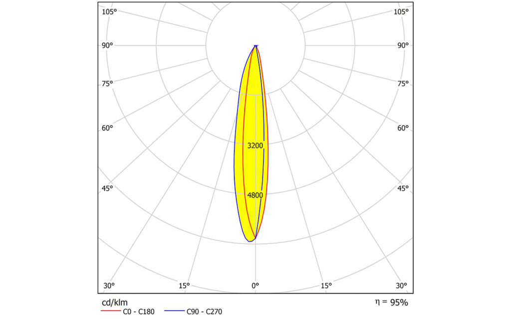 SPORT-2X2-S2 – новая линза от LEDIL для «спортивного» освещения