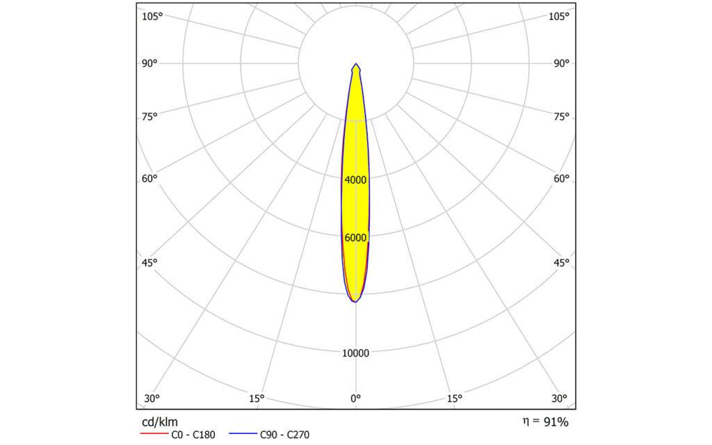 ELLA-30-S – новая линза от LEDIL для интерьерных и архитектурных светильников