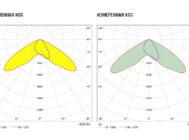 Заявленная и измеренная КСС светильника