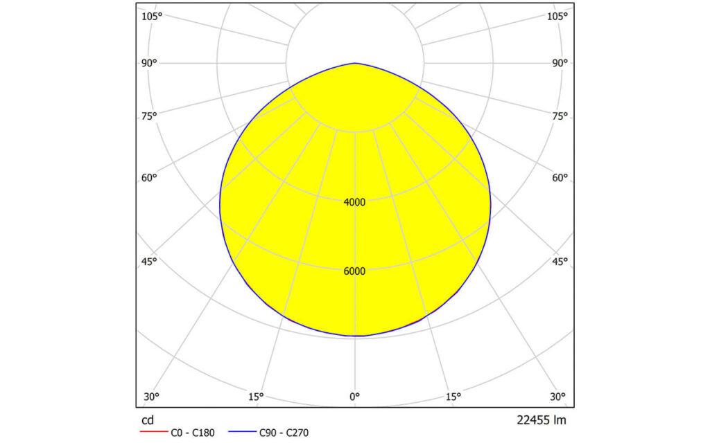 Измеренная КСС светильника