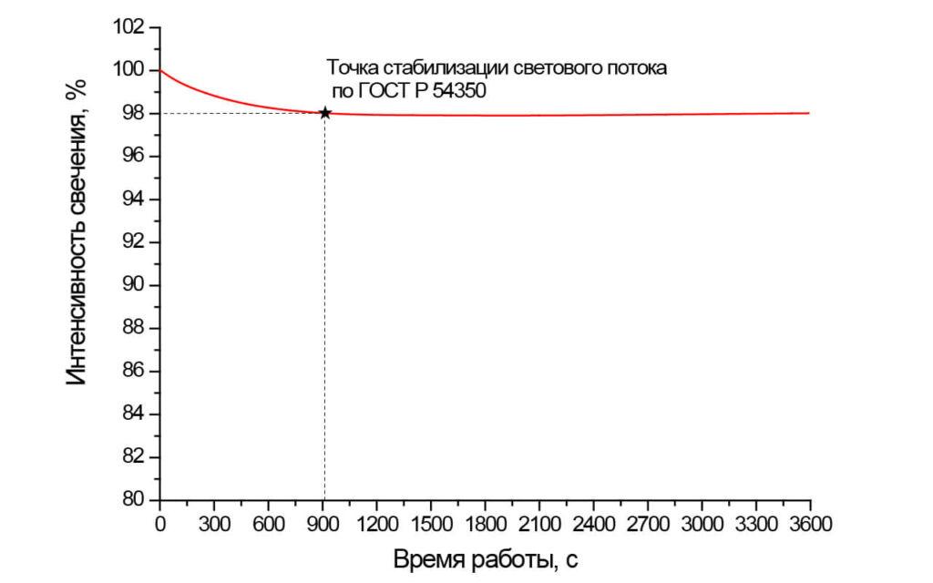 График стабилизации светового потока светильника