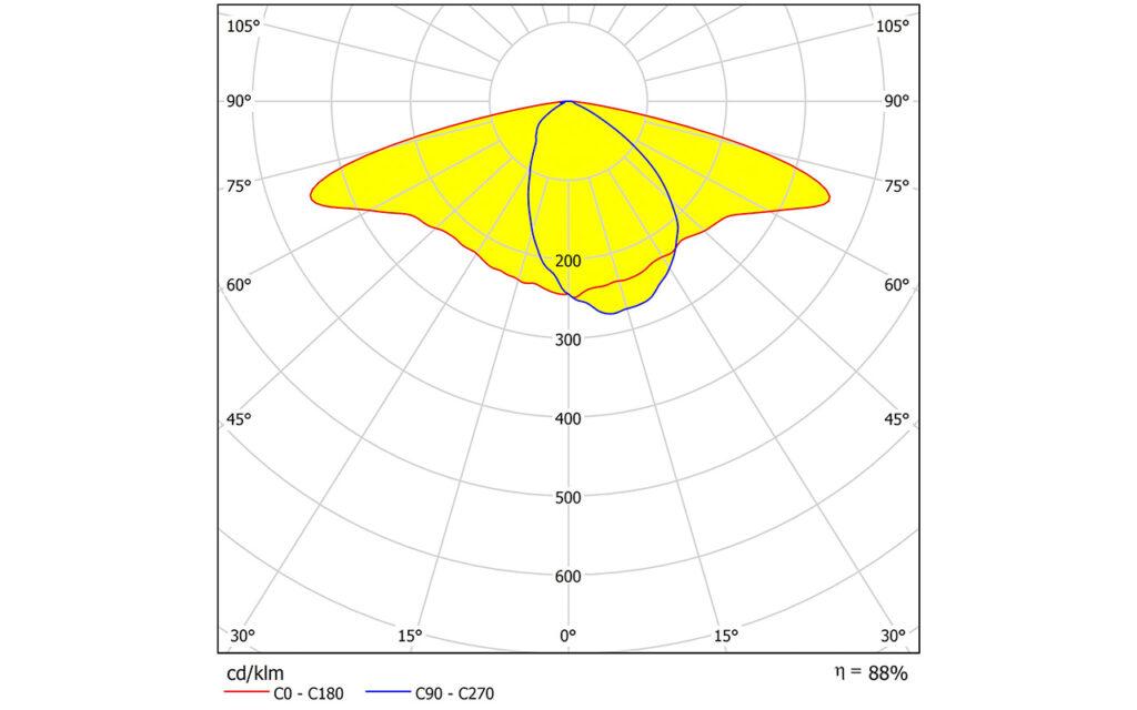 STRADA-IP-24-DWC-PC — новая групповая линза от Ledil для уличных светильников